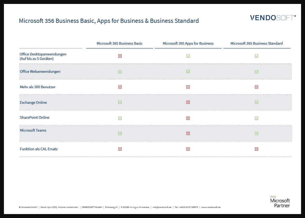 Microsoft Cloud Produkte im Vergleich - Beratung durch Vendosoft